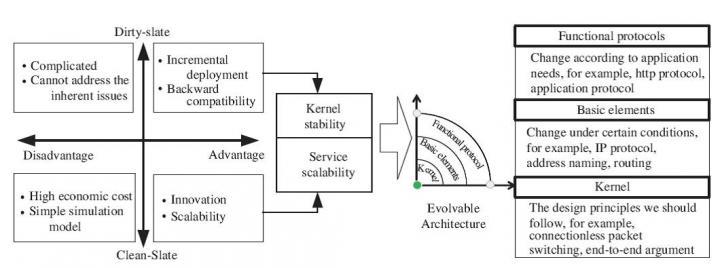 Evolvable Architecture Framwork (1 of 2)
