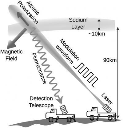 Diagram of Proposed Laser Magnetometer