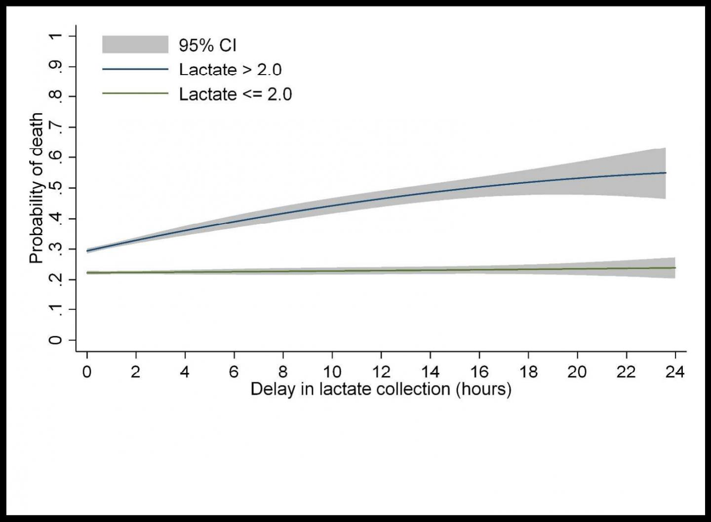 Each Hour of Delay in Detecting Abnormal Lactates in Patients with Sepsis Increases the Odds of In-H