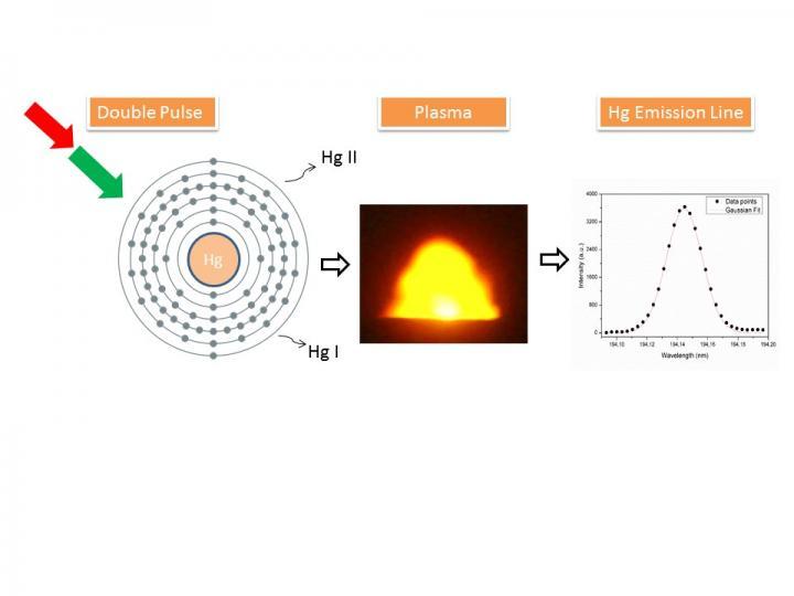LIBS Mercury Detection