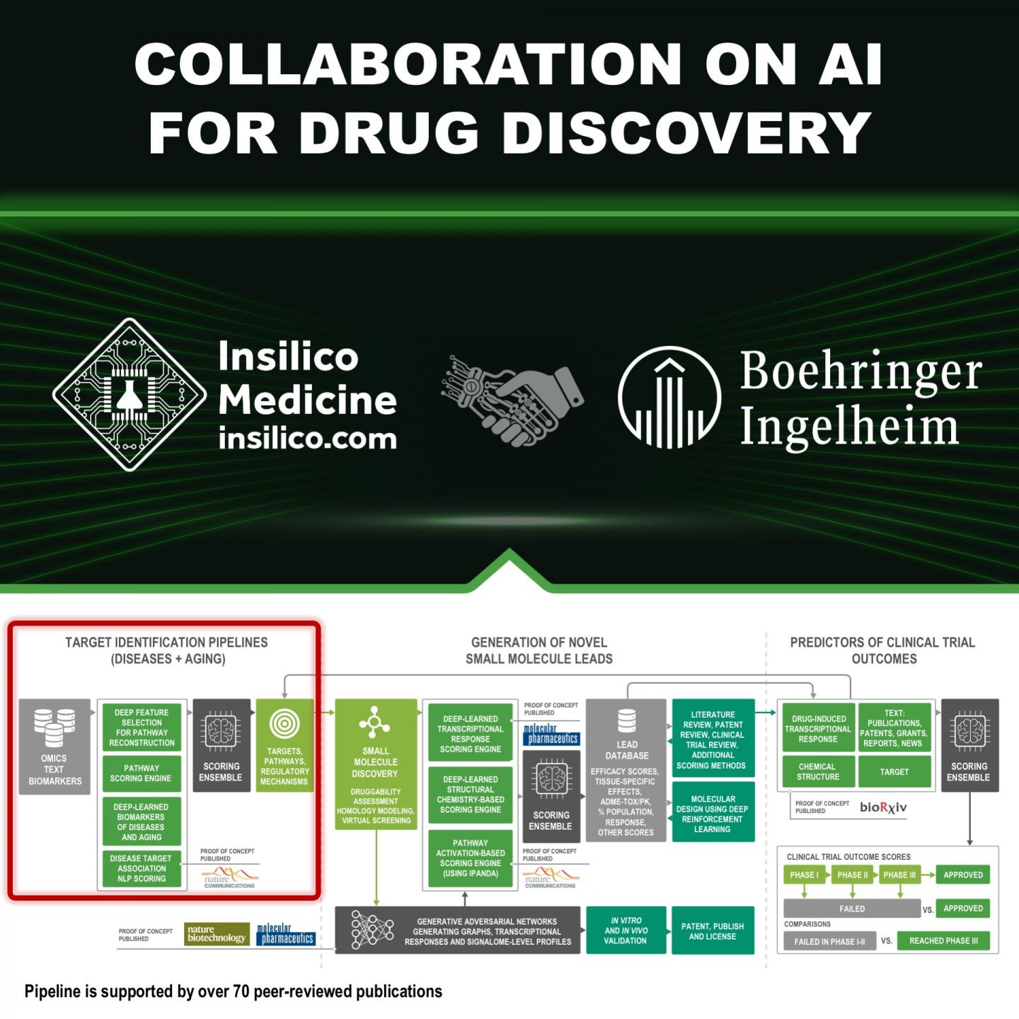 Insilico Collaborates with Boehringer Ingelheim on Artificial Intelligence System for Target Discove