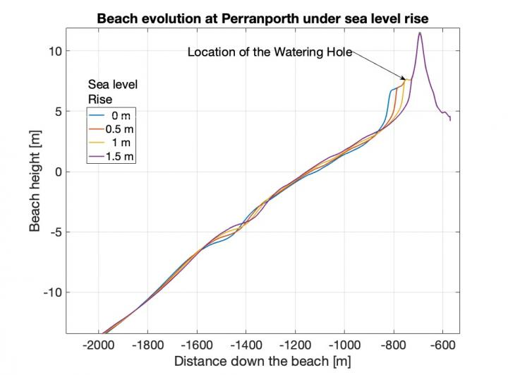 Predicted effects of sea-level rise