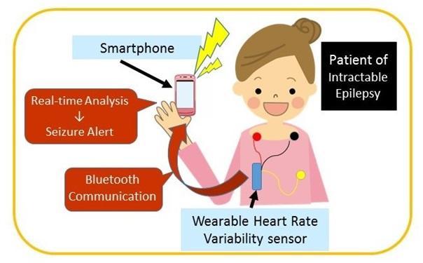 Wearable Epileptic Seizure Prediction Device