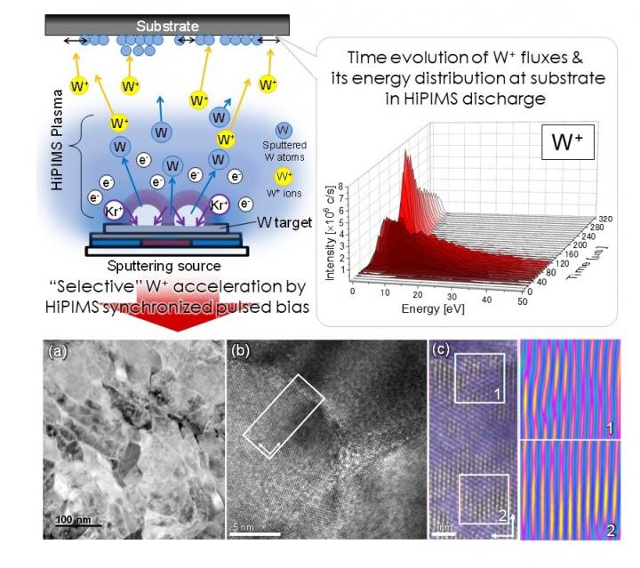 Selective Pulsed Bias on Tungsten Targets