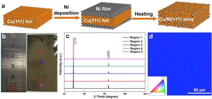 Preparation and Characterization of Cu/Ni(111) Foils