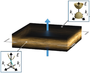 two surfaces of topological insulators magnetized