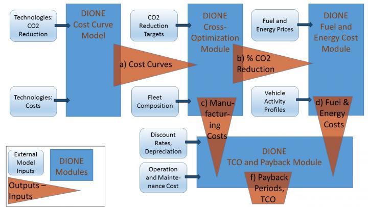 Schematic Representation of the DIONE Modules