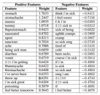 Top 20 Weighted Terms in the nEmesis Language Model