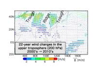 Changes in wind in the upper troposphere