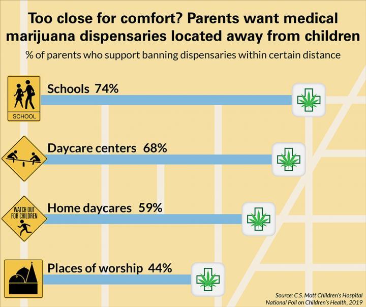 Parents thoughts on Location of Medical Marijuana Dispensaries
