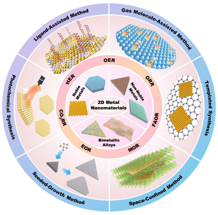Schematic Illustration of Wet-chemical Synthesis of Various 2D Metal Nanomaterials for Various Electrocatalytic Reactions.