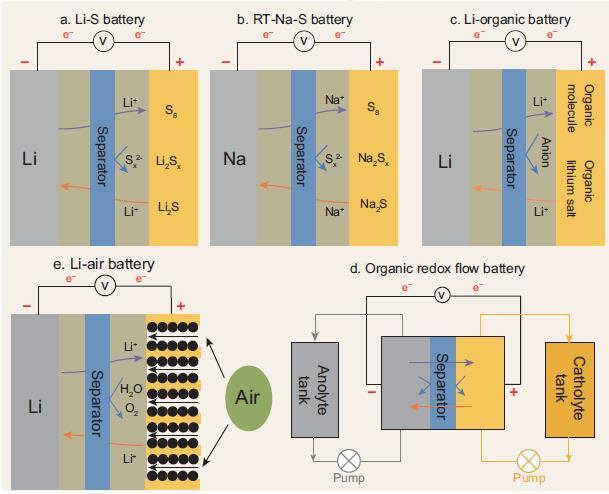Selective Separators Applied in 5 Next-Generation Battery Systems