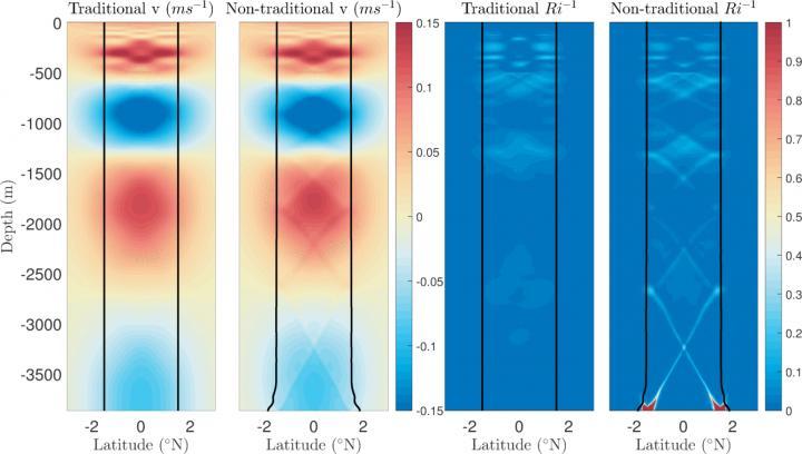 Deep Ocean Turbulence Animation
