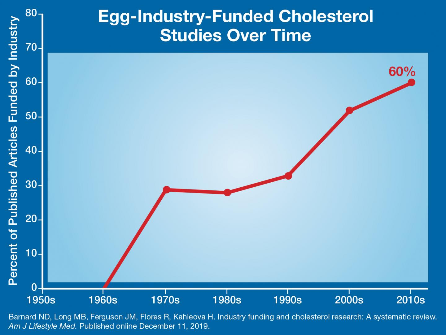 The Increase in Industry-Funded Studies Over Time