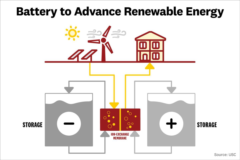 Battery to Advance Renewable Energy