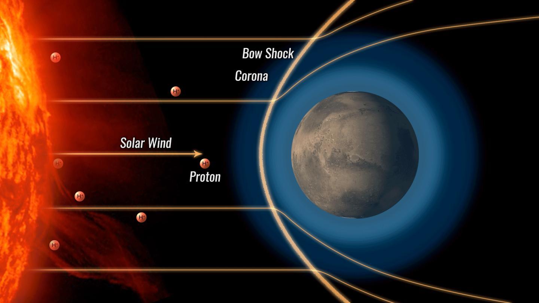 (Animation) Martian Atmosphere During Proton Aurora