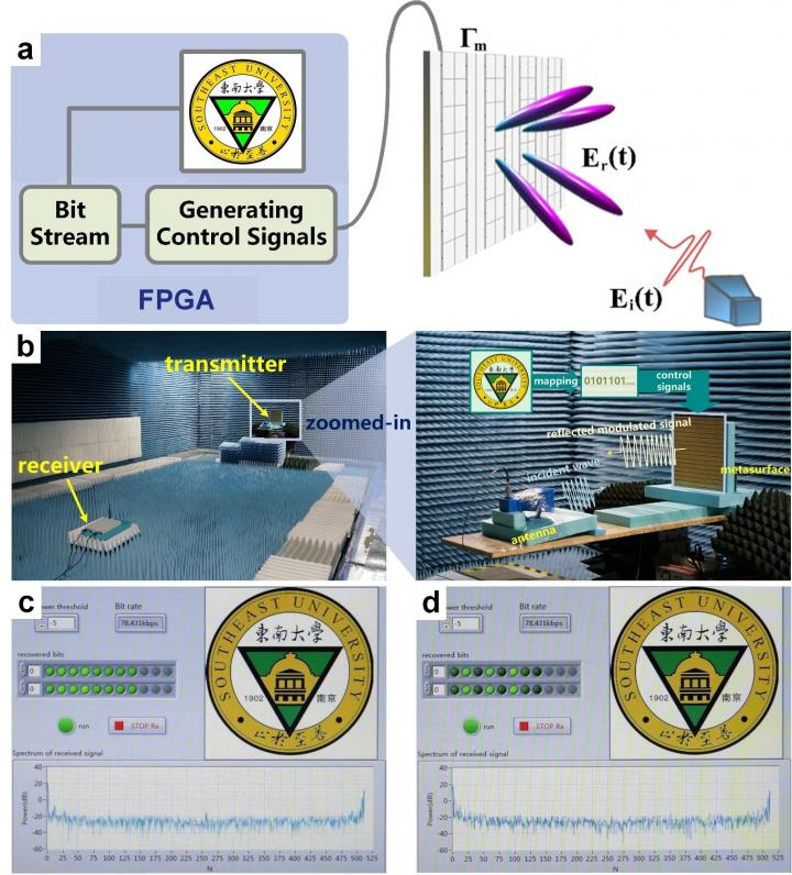 Tailoring the Nonlinearity with Time Domain Metasurface for Wireless communication