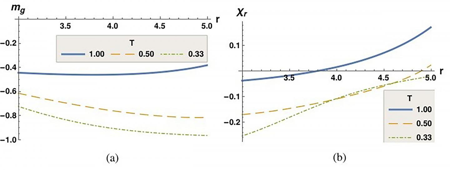 Plots of Game Magnetization and Reward Susceptibility