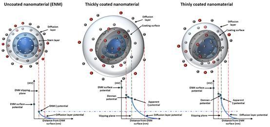 Nanomaterals