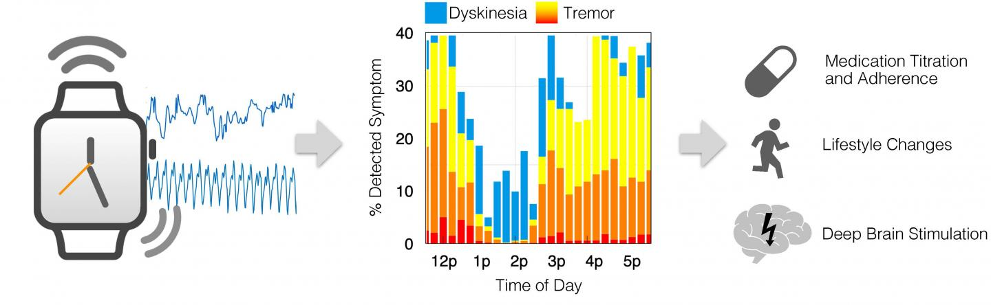 Smartwatch Sensors Enable Remote Monitoring and Treatment Guidance for Parkinson's Patients (1 of 1)