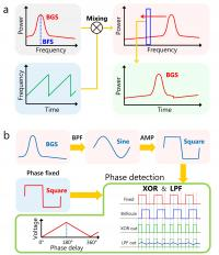 Principles of High-Speed Acquisition of Brillouin Gain Spectrum (Bgs) and Brillouin Frequency Shift