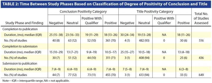 Time Between Study Phases Based on Classification of Degree of Positivity of Conclusion and Title