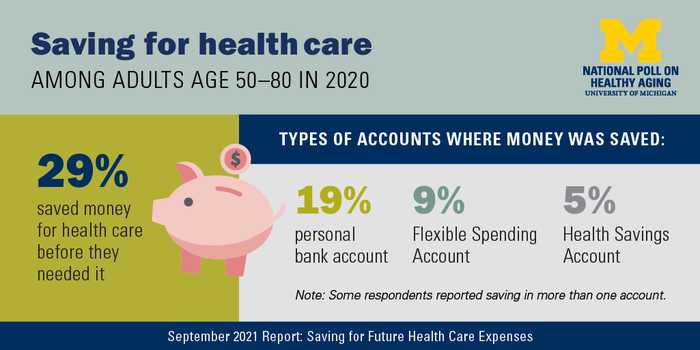 Key findings from poll of older adults on health care costs