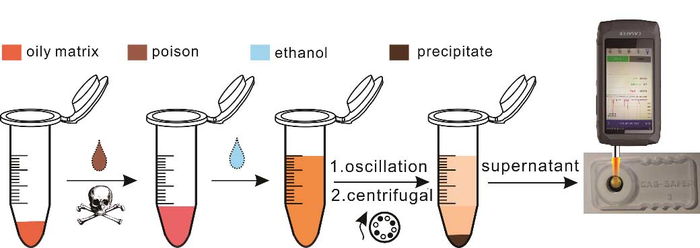 Ethanol-extraction SERS Strategy Provides Highly Sensitive Detection of Poisons in Oily Matrix