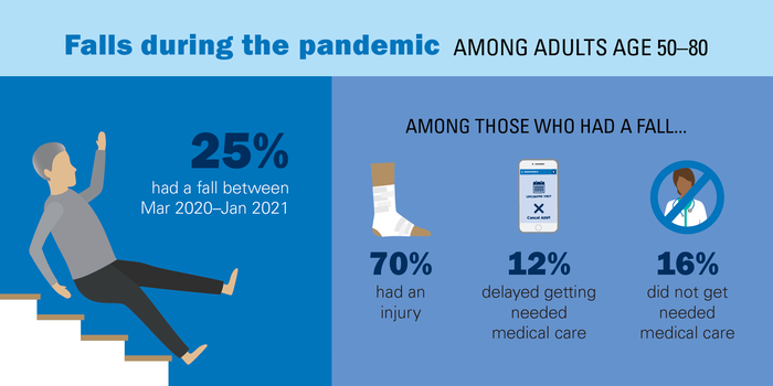 Fall experiences among older adults during the pandemic