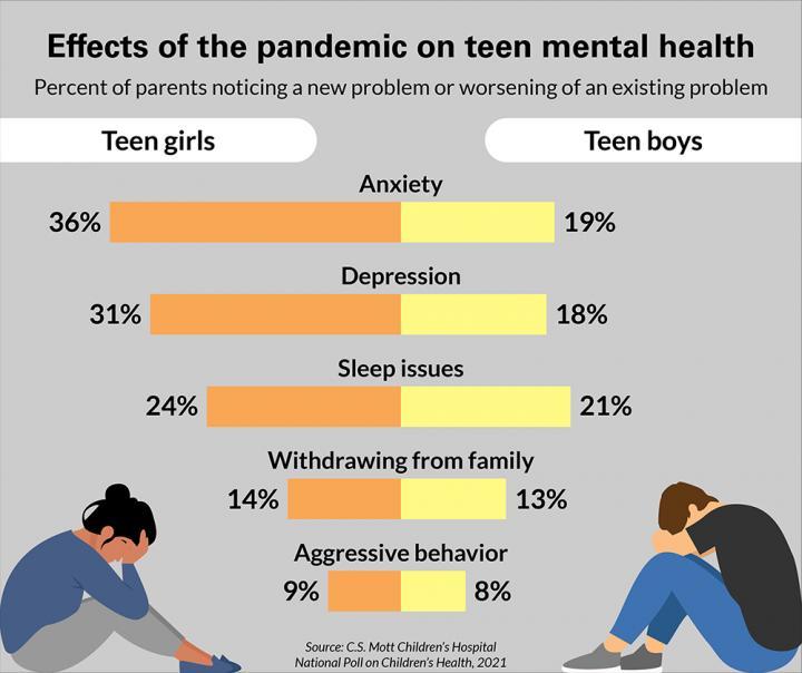 Pandemic Impact on Teen Mental Health