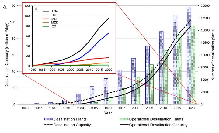 Growth of Desalination Plant Capacity, 1960-Present