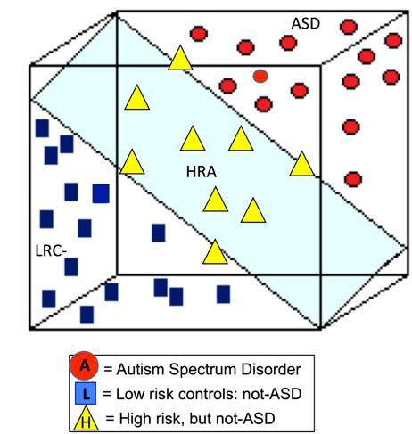 Predicting Severity of Autism Spectrum Disorder