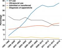 Diagnostic Imaging Use Trends Among Adult Patients in U.S. Emergency Department Visits for Abdominal Pain