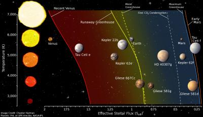 Star Temperatures vs. Stellar Flux