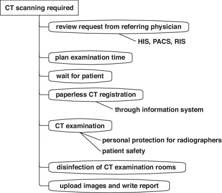 CT Flowchart in Fever Clinics