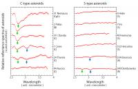 Figure 2: Near-infrared Spectra of Asteroids Obtained from the AKARI Observations