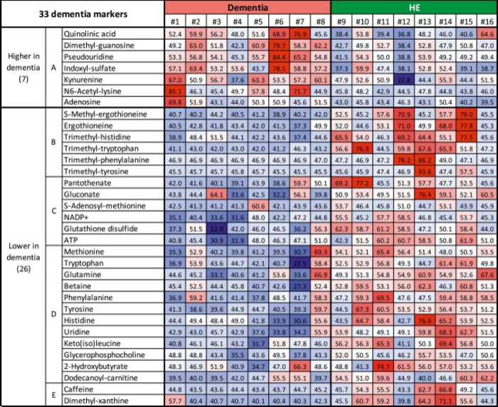 Changes in the levels of metabolites in dementia patients compared to healthy elderly patients