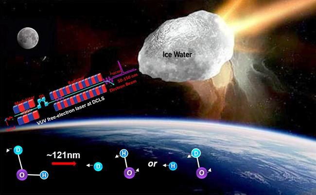 Dalian Coherent Light Source revealing strong isotope effects in water photochemistry