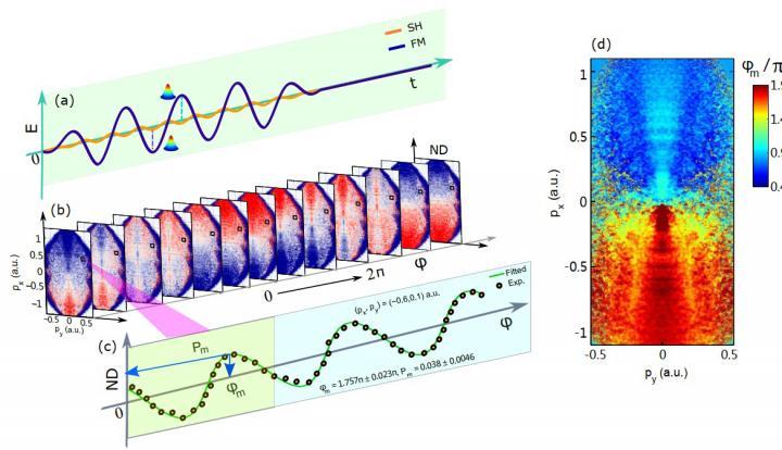 Electron dynamics_second harmonic introduced