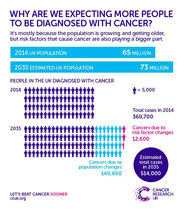 Annual UK Cancer Cases Set to Soar to Half a Million in Less Than 20 Years