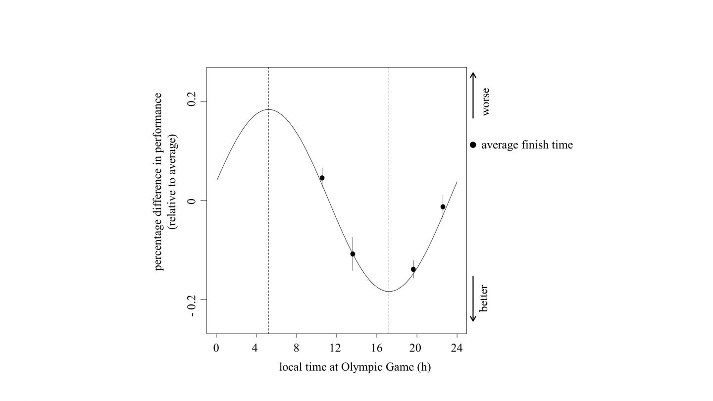 Olympic Swim Performance Depends on Time-Of-Day