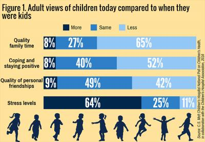 How Adults Perceive Children's Health Today