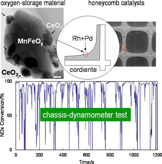 Improved Oxygen-Storage Composite, CeO2/MnFeOy, for 3-Way Catalysts