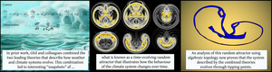 Topological analysis finds tipping in climate theory