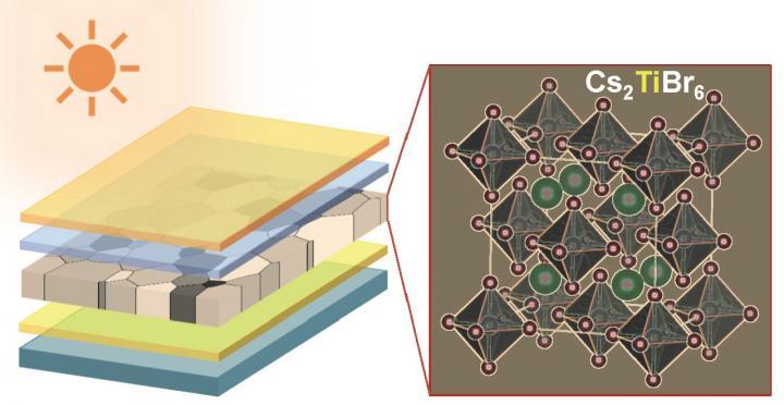 Lead-free Perovskite Solar Cell