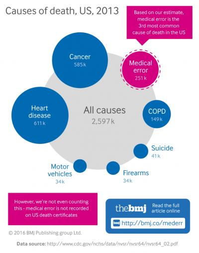Causes of Death in the US in 2013