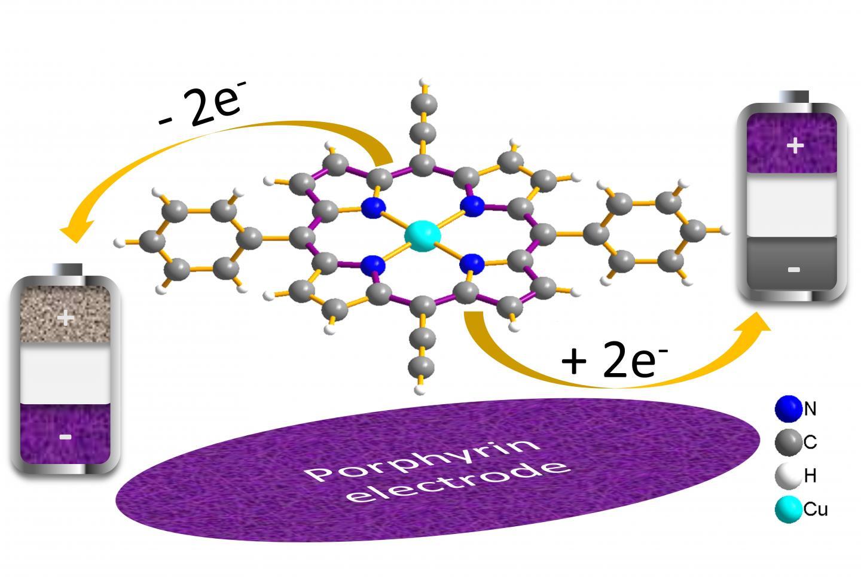 Das Molekül Porphyrin