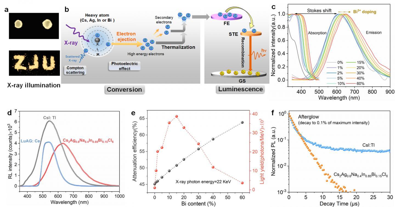 Radioluminescence (RL) characterization of Cs2Ag0.6Na0.4In1-yBiyCl6 scintillators