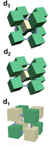 Nanocube Orientation