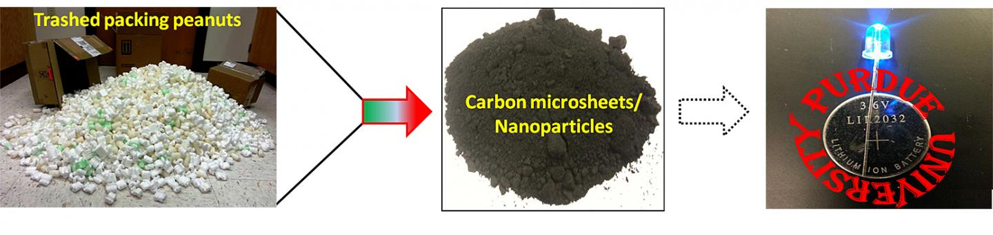 Converting Waste Packing Peanuts into High-Performance Carbon Electrodes